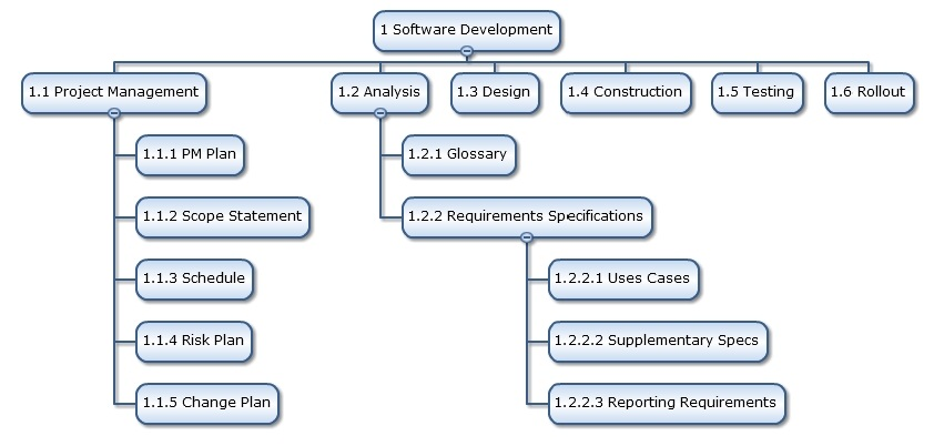 project deliverable 2 business requirements Cis 499 project deliverable 6 final project  a written project plan, revised business requirements  document from project deliverable 2: business.