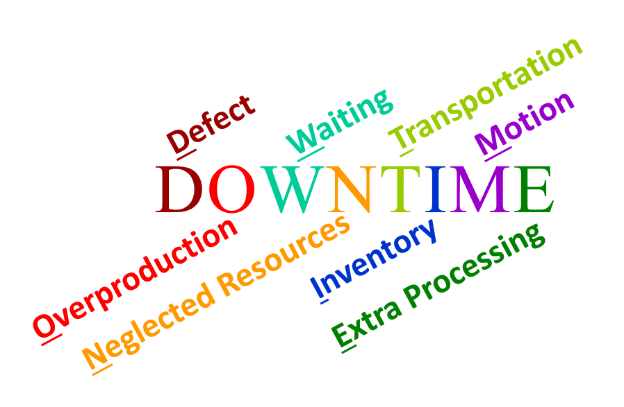DOWNTIME: The Eight Types ofWaste